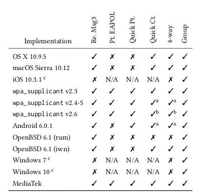 漏洞预警】WIFIF重大漏洞KRACK:WPA2 密钥重装攻击[更新POC]|NOSEC安全