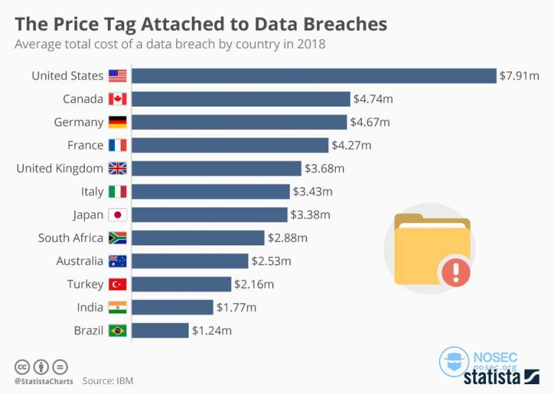chartoftheday_9918_the_price_tag_attached_to_data_breaches_n.jpg