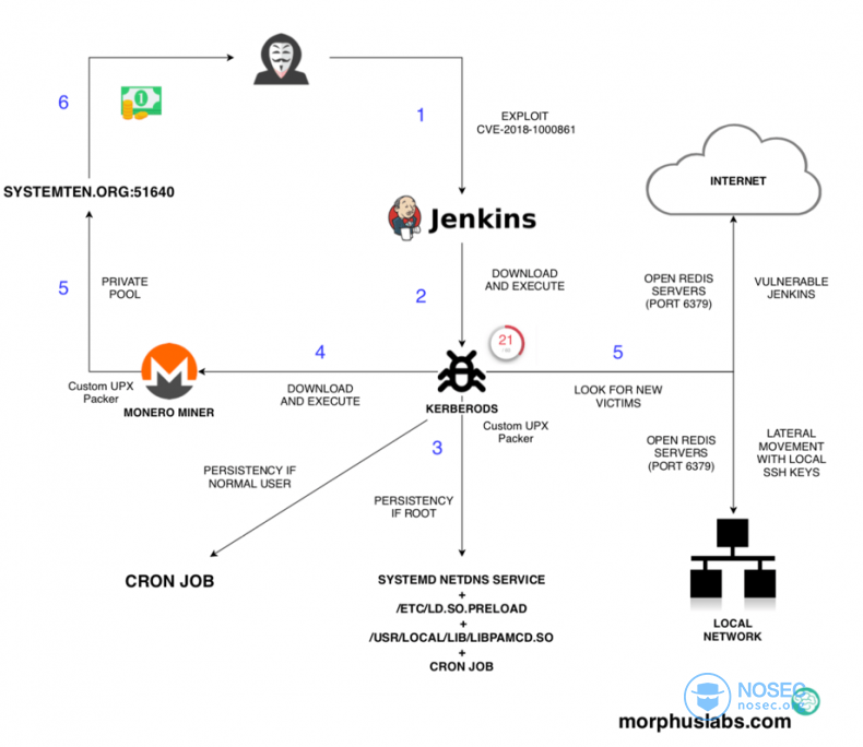 Jenkins-vulnerability-attack.png