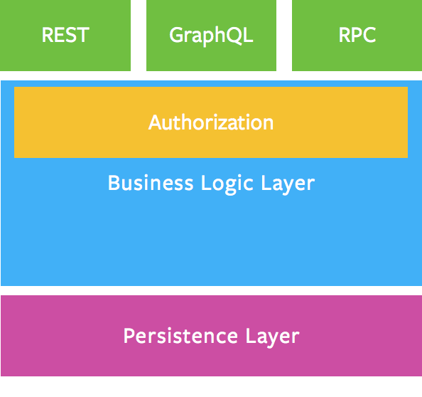 api-business-layer.png